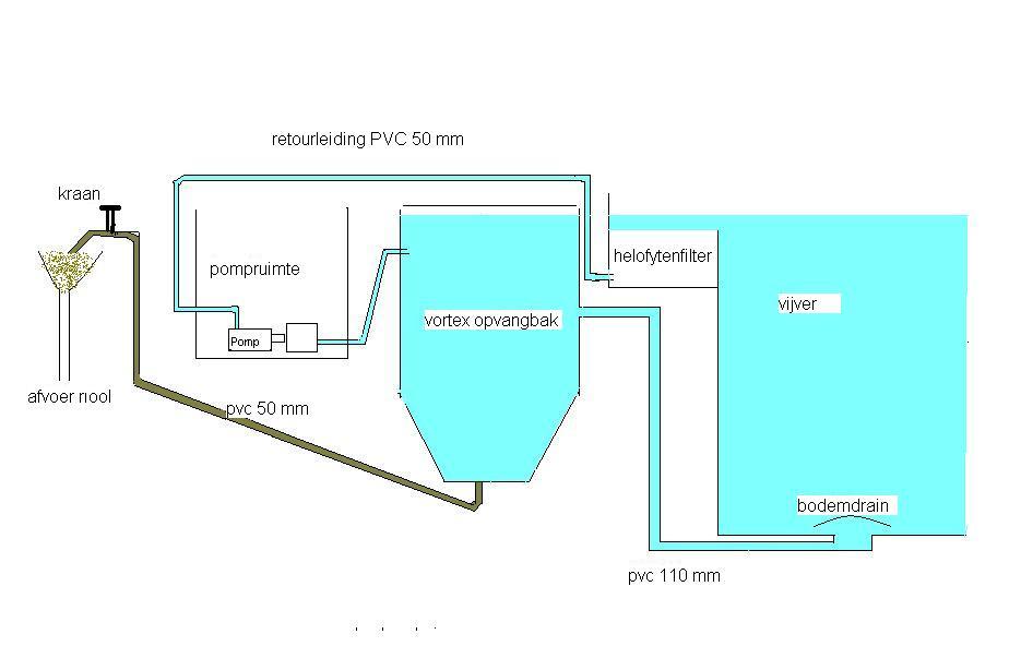 Zwemvijver vijverflora hellendoorn for Zwemvijver benodigdheden