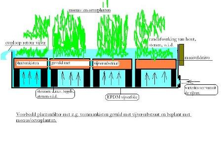 Filters vijverflora hellendoorn for Vijverfilter zelf maken